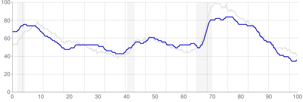Arkansas monthly unemployment rate chart from 1990 to October 2017